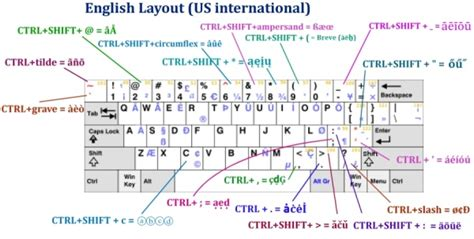 us keyboard layout euro sign how to write euro sign on us keyboard