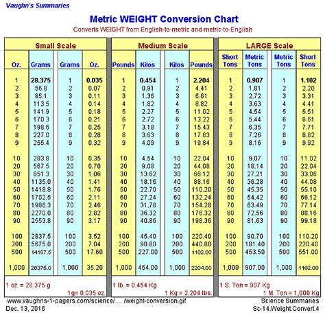 grams to kilograms printable conversion chart for weight metric weight conversion chart vaughn s summaries