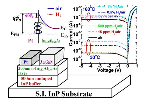 pt schottky diode gas sensors formed on gan and algan gan heterostructure reserach express ncku articles digest