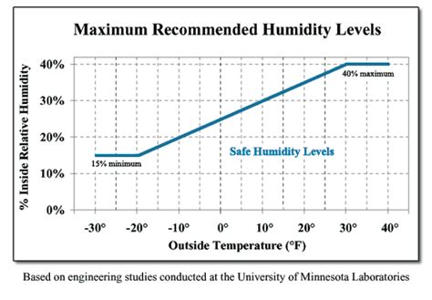 comfortable humidity level indoors condensation causes and cures thermal windows inc