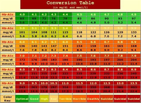 A1c Table by A1c Chart A1c Chart