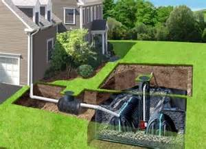 Landscape Design St Louis Mo gutter services drainage systems storm water collection