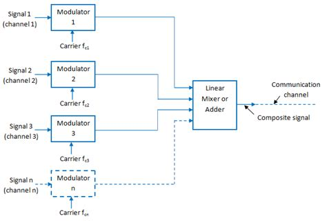 diagram common division frequency division multiplexing fdm system electronics