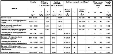 peso specifico della ghiaia 187 tabella calore specifico materiali edili