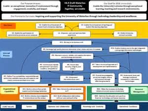 strategy map it strategic plan university of waterloo