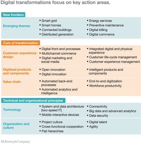 landscape pattern analysis key issues and challenges the digital utility new opportunities and challenges