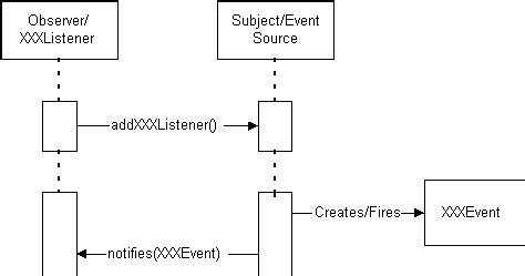 swing event handling designing a jdbc swing application