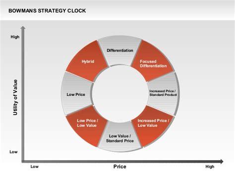 doughnut diagram bowman s strategy clock donut diagram