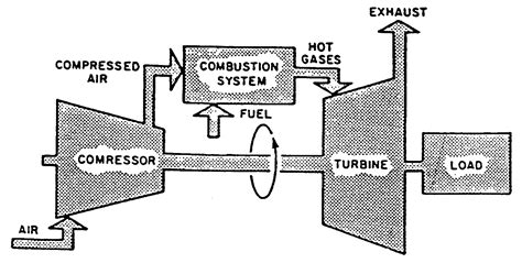 diagram of gas turbine all about general electric pg 9171 e gas turbine