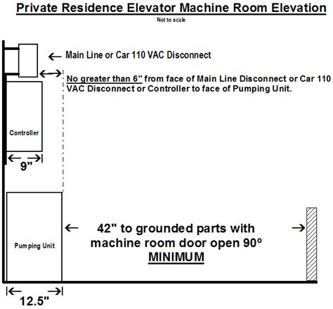 nec section 110 26 update 7 private residence elevator disconnecting means