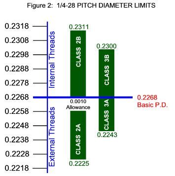 Clss Basic Tb 2b katopedia pitch diameter and class of fit