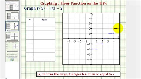graphing the floor function greatest integer function on