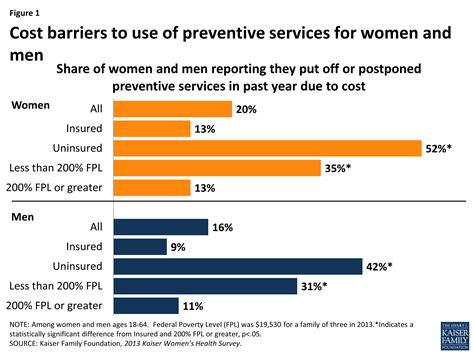 preventive services covered by health plans