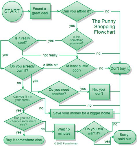 whip it flowchart a not new but now quot aesthetic quot chart for shopping