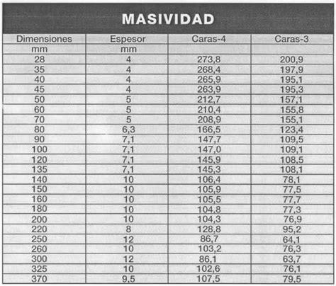 tubos estructurales cuadrados tablas de masividad de perfiles y tubos actualidad