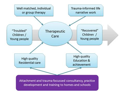 developing attachment and informed therapeutic