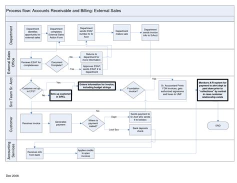 accounts flowchart 8 best images of finance accounts flow chart accounts