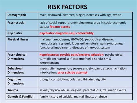 high risk assessment mental health