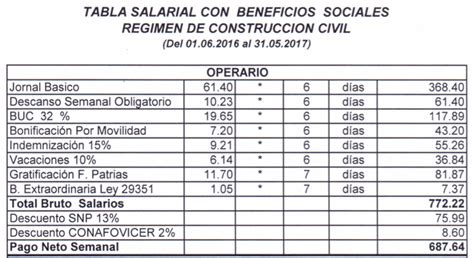 tabla salarial de construccion civil del peru 2016 tablas salariales de construcci 243 n civil 2016 2017