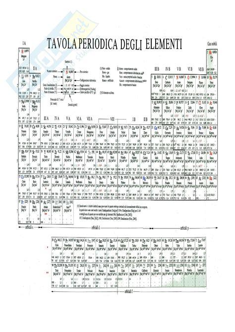 tavola chimica chimica tavola periodica degli elementi