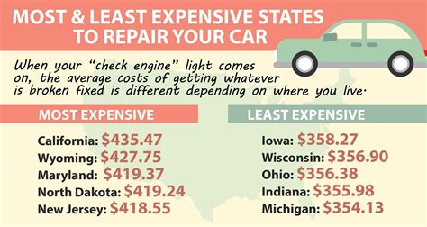 the most and least expensive states to live in neatorama cheapest state to live in 10 best states for retirement