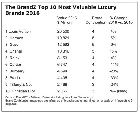 brandz top100 most valuable global brands louis vuitton herm 232 s chanel buck trends slowing