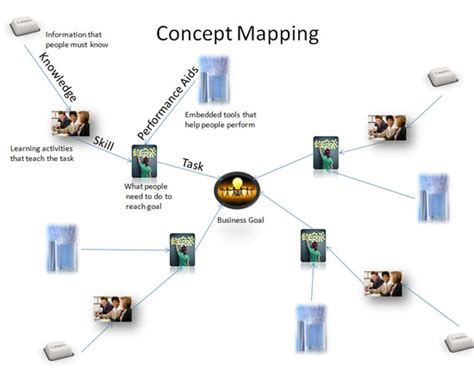 what is concept an instructional design