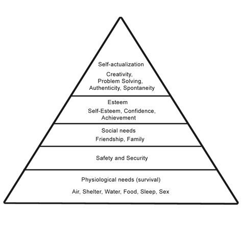 triangle hierarchy diagram maslow s hierarchy of needs