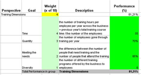 excel based kpis to measure training effectiveness performance
