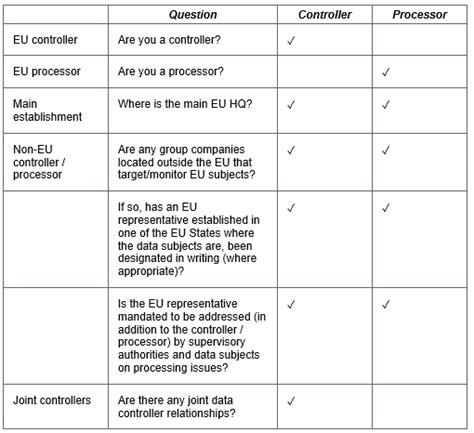 Gdpr Audit Checklist Taylor Wessing S Global Data Hub Gdpr Checklist Template