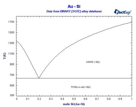 sgte phase diagram binary sgte alloy phase diagrams