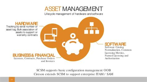 Mba Technology Management Vs Financial Services Management by Asset Management Extending Configuration Manager With Cireson