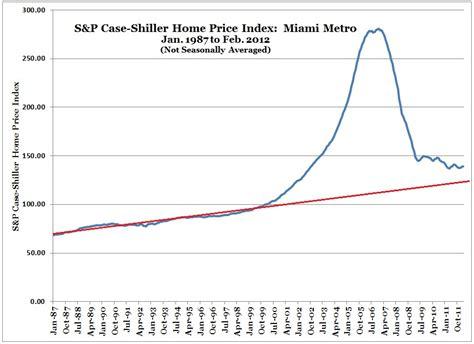 s p shiller shiller index miami feb 2012
