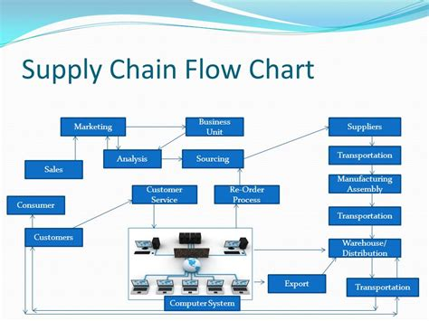 Supply Chain Process Flow Chart Template Partners For Competitive Workforce Ppt Video Online Download