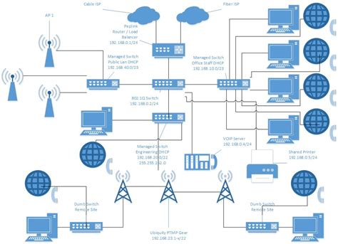 network design for manufacturing vlan network diagram exles periodic diagrams science