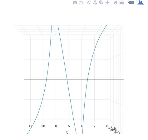 Layout Xaxis Plotly | python grab camera position from plotly 3d graph stack