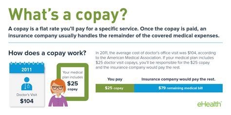 Cost Of Mba Is A Deductablr Educational Expense by Copay And Copayment For Health Insurance