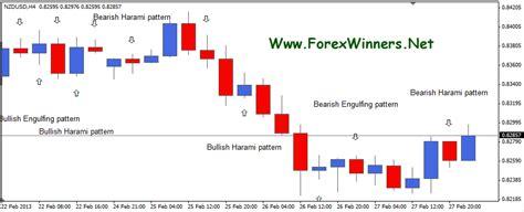 ultimate candlestick reversal pattern forex winners