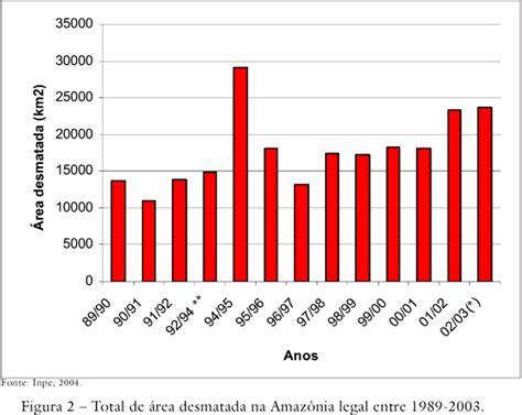 amazonia si鑒e social meio ambiente o desmatamento na amaz 244 nia e a import 226 ncia