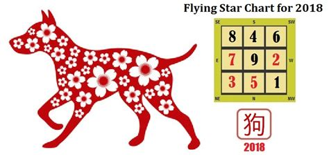 new year 2018 feng shui cures flying 2018