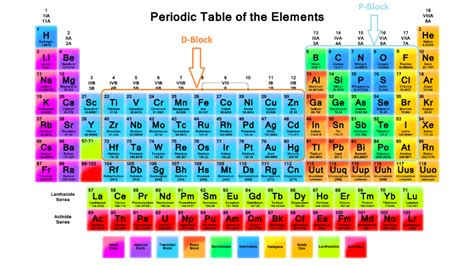 Memorizing The Periodic Table by Memorize The Periodic Table Within Minutes Askiitians