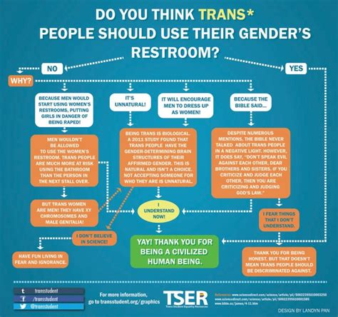 why do we use the bathroom statistics show exactly how many times trans people have