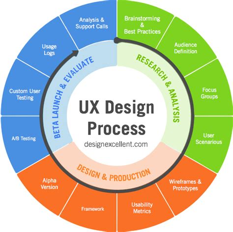 ux process diagram how to develop the best user experience strategy design