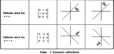 define  terms    reflection  shearing