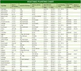 vegetable garden chart vegetable planting chart greenhouse growing tips