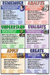 revised chart for bloom s taxonomy great reference for