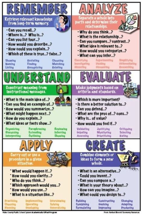 biography question stems revised chart for bloom s taxonomy great reference for
