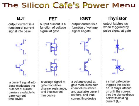 bipolar transistor list fet vs bjt vs igbt what s the right choice for your power stage design