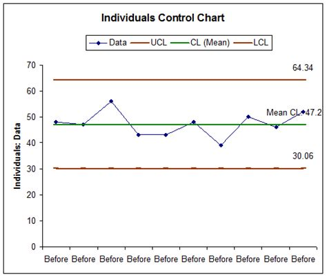 Control Chart Excel Exle Control Chart Excel Shewhart Control Charts Control Chart Software Np Chart Excel Template