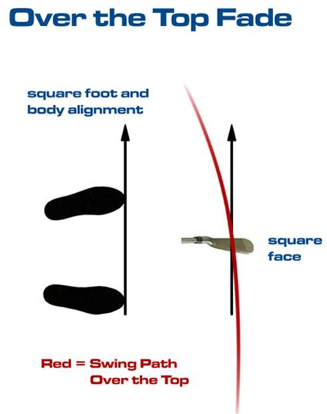 golf swing fade draw vs fade golf ball pictures to pin on pinterest